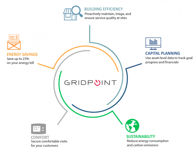 GridPoint Value Drivers